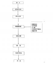 高端/苏打水生产工艺流程图 资料来源:中国产业研究报告网整理