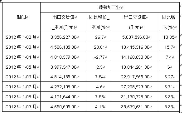 2012年1-9月蔬菜加工业出口交货值数据分析表