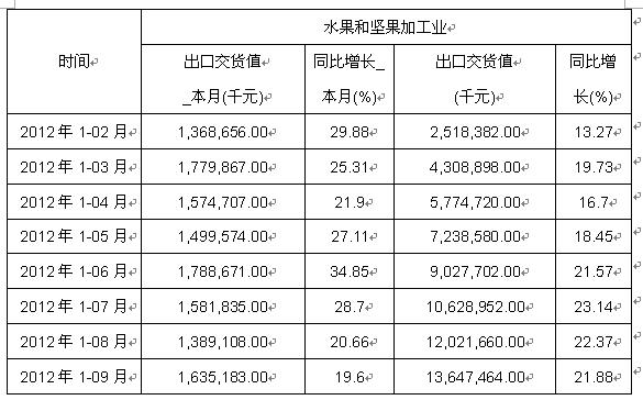 2012年1-9月水果和坚果加工业出口交货值数据分析表