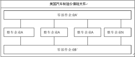 福特汽车组织结构图