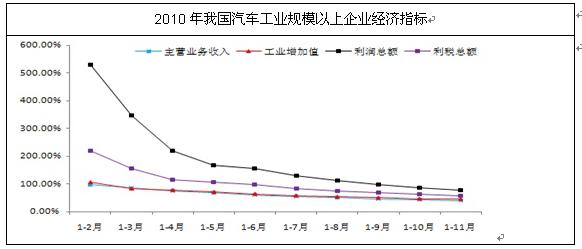 2012年中国汽车经济运行指标分析