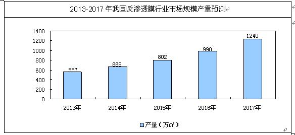 2013-2017年我国反渗透膜发展前景预测