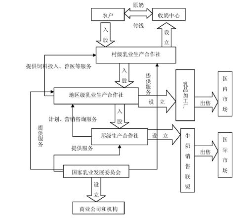 產業組織模式scp