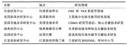海信集团从2000年开始在cdma