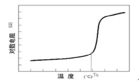 发热材料电阻-温度关系示意图
