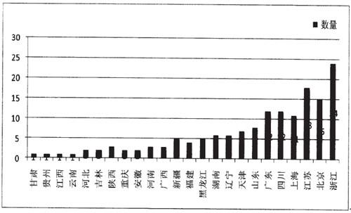 截至2011年全国风景园林工程设计甲级资质