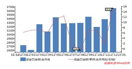 2012年我国对外贸易形势从商品结构上分析