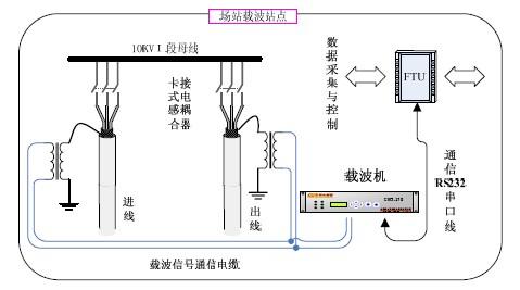 中压配电网典型接线方式