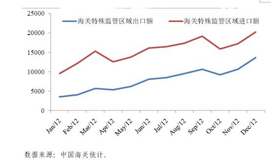 2012年按贸易方式分析我国对外贸易发展