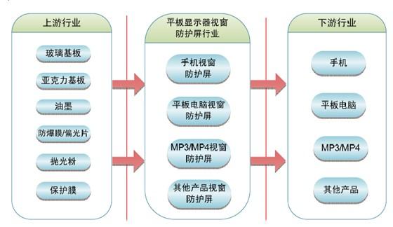 顯示器行業分析_顯示器行業分析