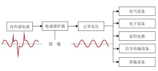 (3)多级电涌保护系统工作原理 内容选自产业研究报告网发布的《2013-2017年中国集成电路行业市场运行态势及投资前景预测报告》 由于外部电涌和内部电涌的成因和强度不同,在电涌保护的设计中采用了分级防护的理念,以达到保证安全前提下以最小的成本达到最好的防护效果。分级防护的基础原理是:在电涌到达终端设备并对其造成损害之前将电涌逐级降到安全水平。分级防护可以提供有选择的电涌保护设计,从而达到更大的能量泄放和更低的残压。电涌保护根据应用位置、最大保护电压水平分为I 级防护、II 级防护和III 级防护。I