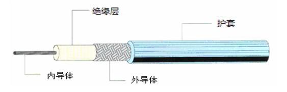 内导体 内导体的主要材料是高导电率的金属(铜、银等)。通常,小射频同轴电缆内导体是铜线或铜包铝线,大射频同轴电缆的内导体一般为铜管。内导体质量的高低对信号传输质量的影响明显,一方面,内导体的电阻会导致信号的衰减,另一方面,其表面的不均匀会导致回波损耗,因此内导体应符合无杂质、表面干净、平整、光滑、直径稳定等要求。对于用于航空航天和军用电子等领域的高端射频同轴电缆,为保证高品质的传输性能,内导体需采用镀银铜或银铜合金等低电阻率金属制作,以进一步提高传输速度,降低信号衰减。 绝缘层 绝缘层主要在内导体与外