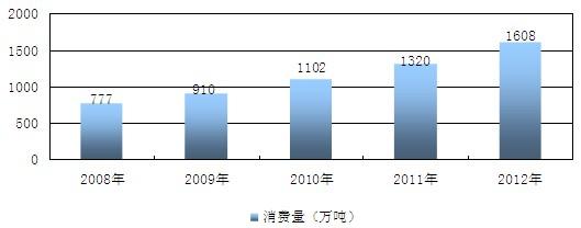 矿泉水市场分析报告_2013-2018年中国矿泉水市场监测