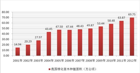 园林绿化苗木市场分析