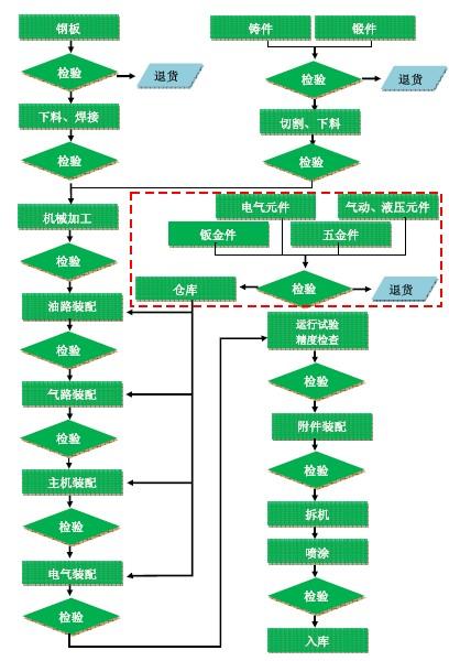 机械压力机工艺流程图图片