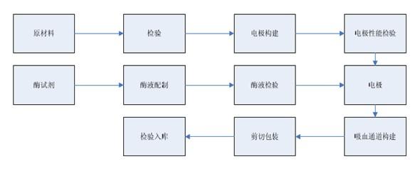 中国产业研究报告网讯: 内容提要:试条生产是各血糖监测系统厂家核心工艺之所在。公司采购原材料,检验入库,通过丝印、烘烤等程序完成试条电极制作,将酶液涂布到电极上,最后进行吸血通道的构建、试条的剪切、包装和检验入库。 1、血糖测试仪 血糖测试仪的生产工艺成熟,其中PCB 板采用外协加工方式生产,其关键在于元件性能的调试和程序的控制,工艺的要求在于仪器装配后性能的一致性,以及对信号的分辨处理能力。