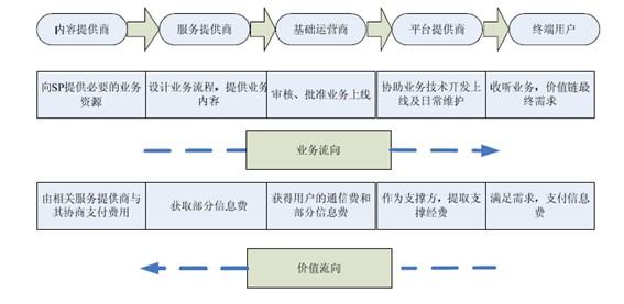 国语音增值业务产业链结构 附 语音增值业务产业链图 语音增值业务