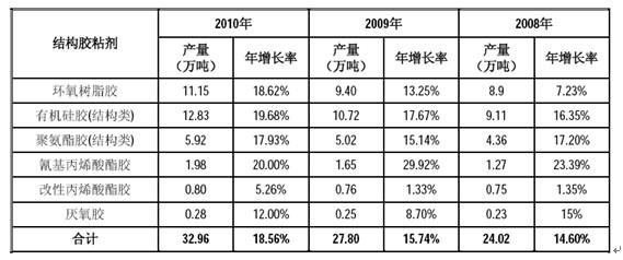 2013年中国结构胶粘剂市场容量分析