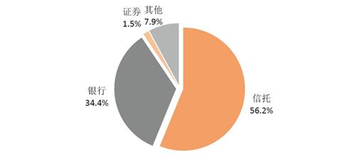 2012年股权质押融资结构显示未来证券行业空间巨大