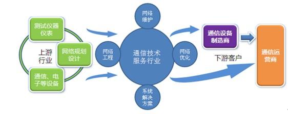 通信技术服务产业链如下图所示