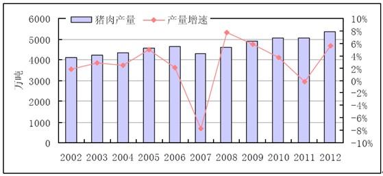 2002~2012年增速功效产量及同比猪肉高粱米和红豆的我国图片