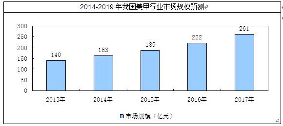 美甲市场分析报告_2014-2019年中国美甲行业市场分析