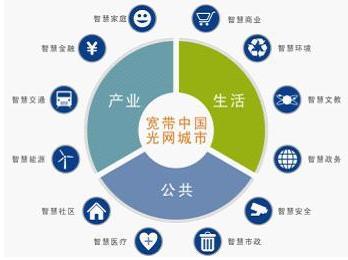 2014-2019年中国智慧城市行业市场分析与发展前景评估报告