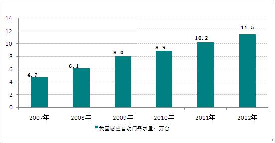 感应自动门市场分析及投资可行性研究报告