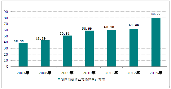 2019中国油墨企业排行_软包装凹版印刷用油墨占42 ,2019将朝这个方向发展