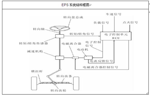 目前,动力转向系统主要分为液压动力转向系统(HPS)和电动助力转向系统(EPS)。HPS一般由液压泵、油管、储油罐等部件构成,电机能源来自发动机,为保持压力,不论是否需要转向助力,系统总要处于工作状态。EPS一般由机械式转向器和电子控制伺服系统等组成,电机的能源来自车载蓄电池,如果不转向,则本套系统就不工作,处于休眠状态等待调用。 近几年随着我国EPS生产技术逐步成熟,EPS产量将爆发式的上涨,2012年,我国EPS在汽车上的安装量达到1858万套,2012年我国汽车保有量达到12090万辆。汽车EPS使