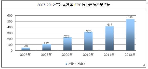2014-2019年中国汽车eps行业市场分析与发展趋势研究报告