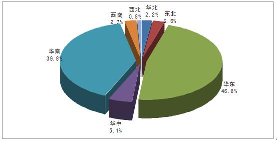 前言 随着全球经济的发展,近年来全球照明行业市场发展迅速,据统计全球照明产品的市场规模从2007年的1956 亿美元增长至2013年的3784 亿美元。 2007-2013年全球照明产品的市场规模:亿美元  资料来源:中国照明学会 十年来中国照明产业快速成长,产业规模得到最大化扩张。根据国家统计局数据:截至2013年底我国照明器具制造产业规模以上企业数量达到2365家。(当中电光源制造企业数量为597家;照明灯具制造企业数量为1482家;灯用电器附件及其他照明器具制造企业数量为286家)。 2010-20