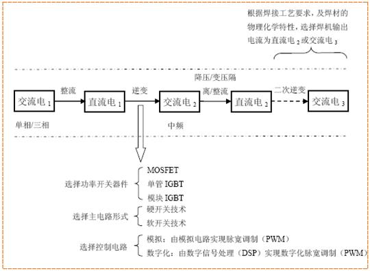 中国产业研究报告网讯: (1)逆变焊机及焊接电源的简介 逆变焊机是使用逆变电源的焊割设备。焊割工艺的具体实现是复杂的物理过程,对焊接电源有非常高的要求。焊接电源需要满足焊接工艺下的很多瞬态变化,不仅要有很好的静态输出能力,还要满足各种焊接工艺下的动态要求。焊接电源需要根据不同的焊接材料、焊接环境和焊接工艺提供不同的输出电流。因此,真正区别焊割设备品质的是焊接电源的性能,如输出电流的大小、强弱、稳定性、数字化程度等。性能稳定、技术先进的焊接电源及其控制技术有助于实现先进的焊接工艺。因此,焊接电源的发展直接影
