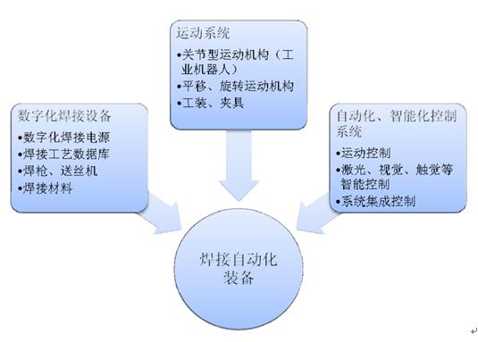 焊接自动化装备构成结构图