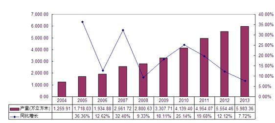 中密度纤维板市场分析报告