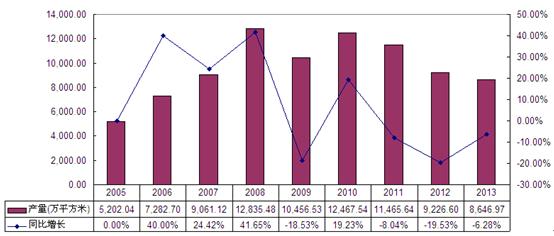 实木地板市场分析报告