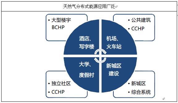2014-2019年中国分布式能源行业分析与发展趋势预测报告