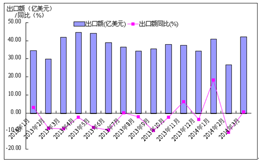 """中国产业研究报告网讯: 我国家电出口结束了前几年的爆发式增长开始趋于平稳。据统计,2014年第一季度我国出口主要家用电器(包括电扇、空调、冰箱、洗衣机、家用电动器具、微波炉、VCD、DVD、数码照相机和电视机,以下简称""""家电"""")109.6亿美元,较去年同期增长3.13%,在今年一季度机电出口额同比下滑6."""