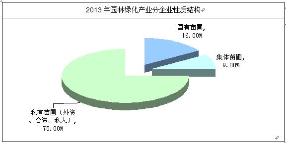 园林绿化苗木市场分析报告