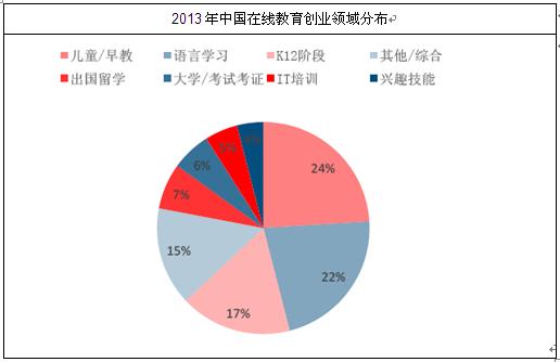 在线教育市场分析报告