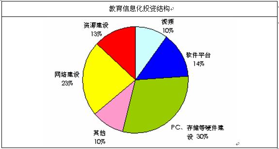 资料来源:智研数据研究中心整理 三、教育信息化发展特点 122 第九章 2012-2013年中国系统集成行业市场竞争格局分析 123 第一节 2012-2013年中国系统集成市场集中度分析 123 第二节 2012-2013年中国系统集成厂商竞争分析 124 一、直接竞争不明显 124 二、服务厂商的并购与整合情况 124 三、新型系统集成商具有更强的竞争优势 125 第三节 2014-2019年中国系统集成竞争趋势分析 126 一、中、低端市场竞争激烈 126 二、系统集成市场趋于成熟,集成商定位趋于细