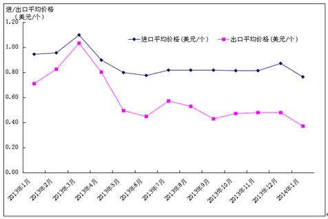 2014年中国集成电路进出口情况增长趋势
