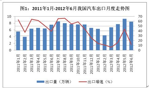 2014年中国自主品牌汽车出口市场增长态势