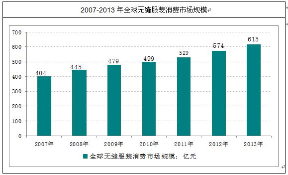 无缝服装市场分析报告 2014 2020年中国无缝服装行业分析与投资战略