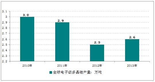 近年来硅料行业整合充分,全球范围内已经形成寡头垄断的局势。按照2013 年实际出货量统计,美国汉姆洛克(Hemlock)、德国瓦克(Wacker)、韩国东方化学工业(OCI)、中国保利协鑫(GCL-Poly)四大巨头加起来占比超过74%,越来越越多的小厂遭遇倒闭。由于多晶硅行业是精密化工提纯工业,一旦生产停止超过半年以上,将导致设备腐蚀风险。一旦形成腐蚀,硅料纯度稳定性无法保障,维修成本巨大,产能基本全废。 2013年全球多晶硅产业规模持续增大,产能达到38.