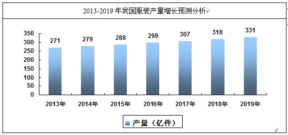 服装市场分析报告_2014-2020年中国服装行业市场分析