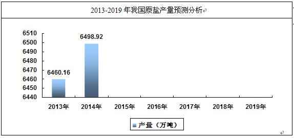 告 2014 2020年中国原盐行业市场分析与投资方向研究报告 中国产业图片