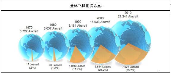 2014-2020年中国飞机租赁行业分析与发展趋势预测