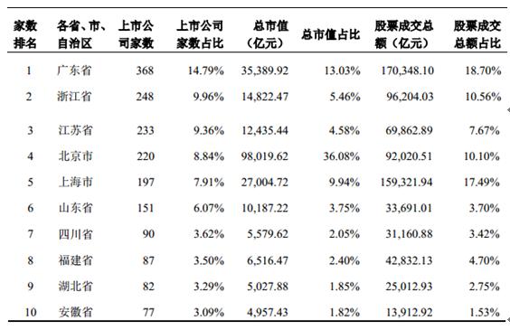 2002 年至 2013 年中国证券市场境内筹资规模和上市公司家数情况如下图所示: 中国证券市场境内筹资规模和上市公司家数情况  资料来源:智研数据中心整理 证券市场规模快速扩大的同时,证券市场中的中介机构规模和机构投资者数量不断增加,证券公司净资产规模逐步提升。截至 2013 年 12 月 31 日,证券行业共有 115 家证券公司,总资产为 2.