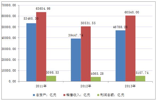 汽车制造市场分析报告 2014 2020年中国汽车制造行业分析与投资战略